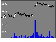 9989サンドラッグの株価チャート