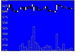 9990サックスバーの株価チャート
