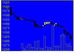 9993ヤマザワの株価チャート