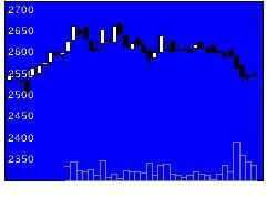 9994やまやの株価チャート