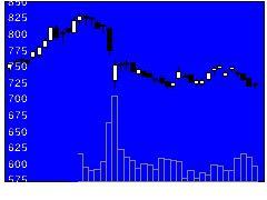 9997ベルーナの株価チャート