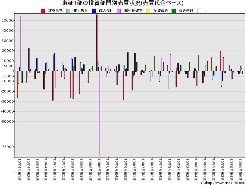 2010上期-売買代金-東証1部-投資部門別売買状況