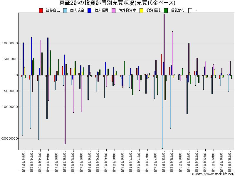 2010上期-売買代金-東証2部-投資部門別売買状況