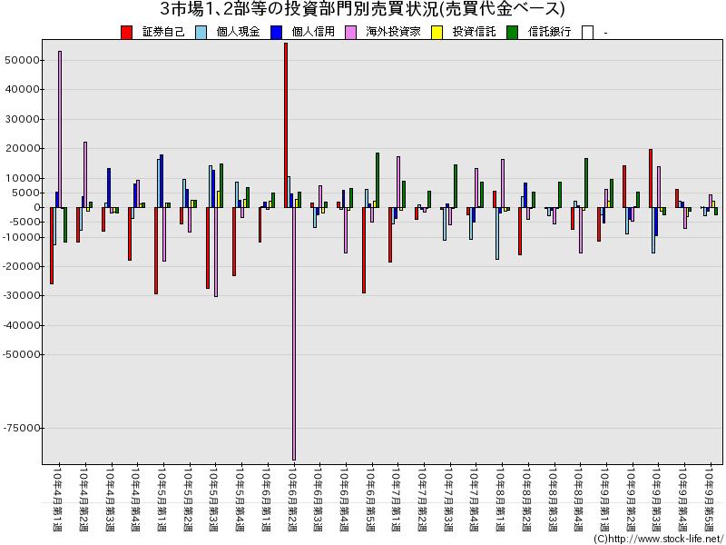 2010上期-売買代金-3市場1部2部等-投資部門別売買状況