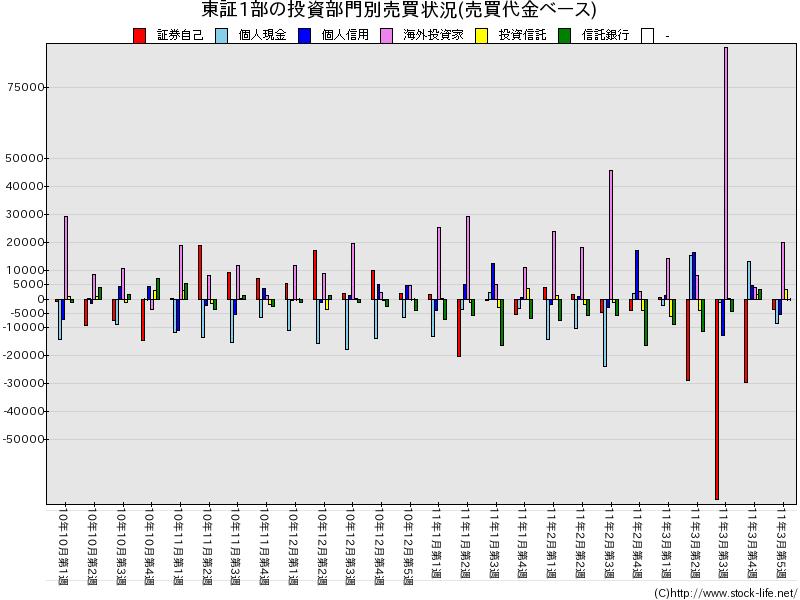 2010下期-売買代金-東証1部-投資部門別売買状況