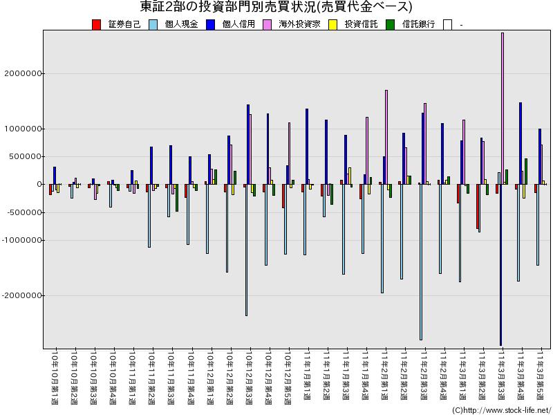 2010下期-売買代金-東証2部-投資部門別売買状況