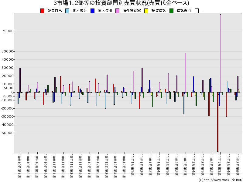 2010下期-売買代金-3市場1部2部等-投資部門別売買状況
